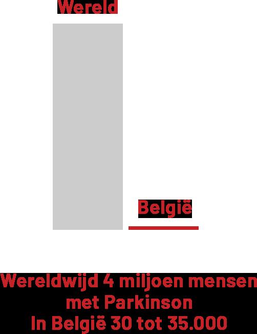 Wereldwijd 4 miljoen mensen met Parkinson. In België 30 tot 35.000.