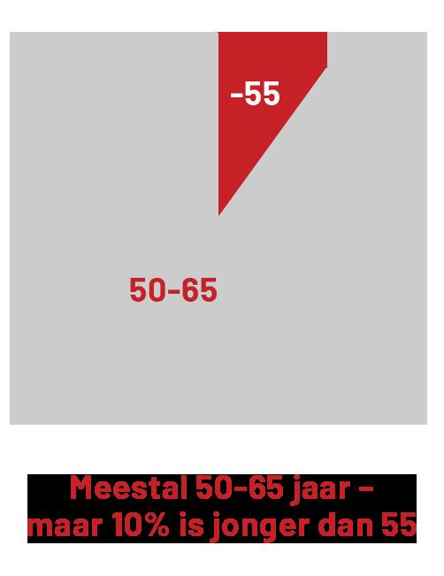 Meestal 50-65 jaar, maar 10% is jonger dan 55.